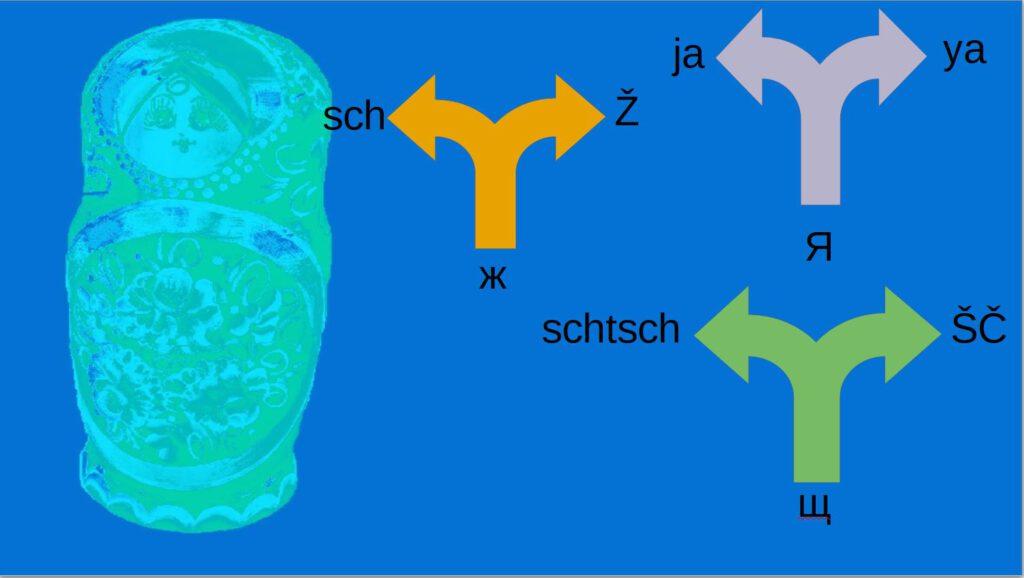 kyrilllische Buchstaben richtig in lateinische übertragen